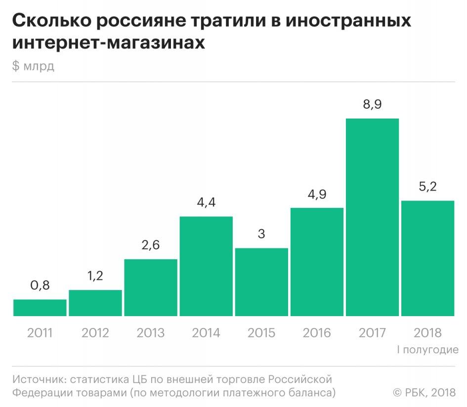 Сколько россияне потратили в иностранных интернет-магазинах