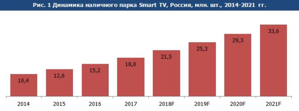 dinamika_Smart_TV