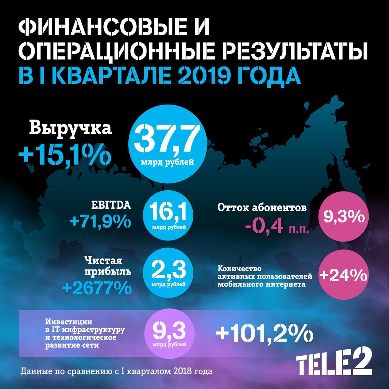 Tele2_Q1_2019_Results