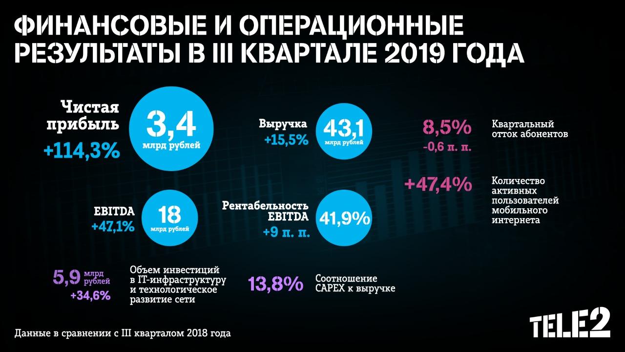 Tele2_Q3 2019_Results